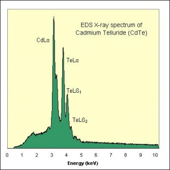 SPI Supplies Brand Standards For Microanalysis, Synthetic CMTaylor, Cadmium Telluride